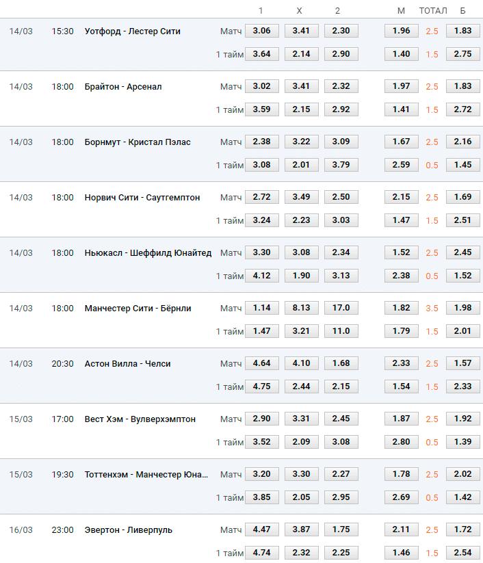 Прогноз ставки таблица на футбол англия 26. 12. 2015