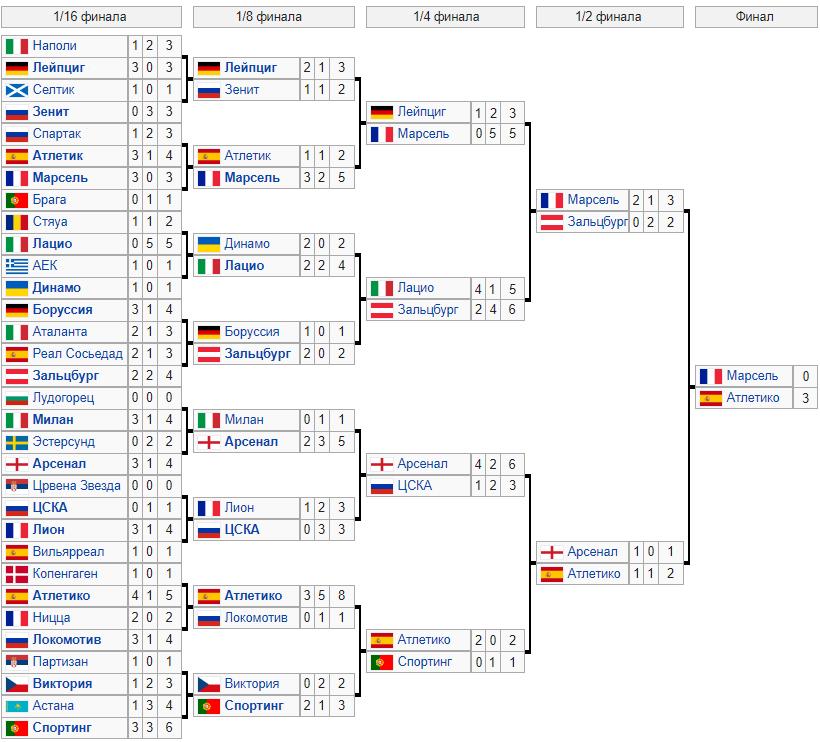 Ставки экспресс на лигу европы по футболу [PUNIQRANDLINE-(au-dating-names.txt) 36